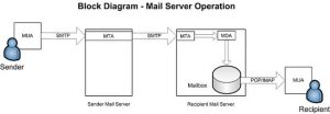 mail server operation